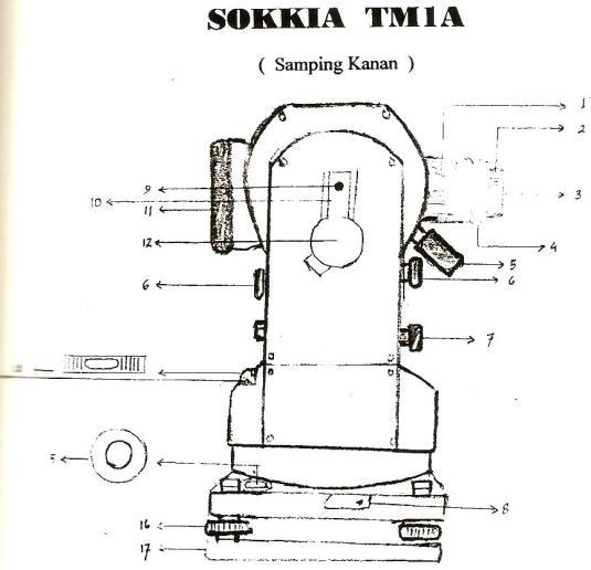 Sokkia TM1A